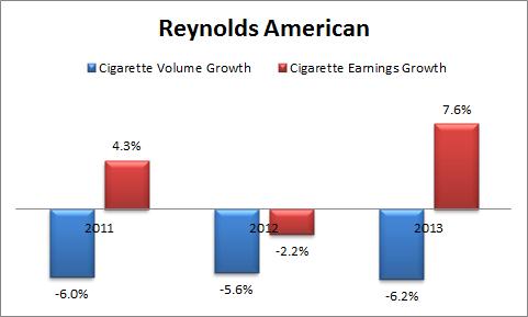 Rai Volume Growth