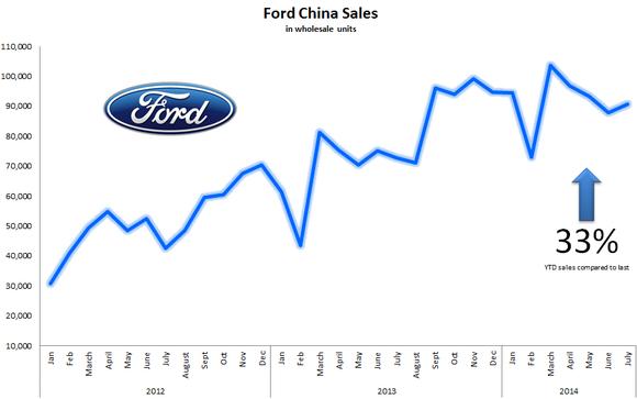 2 reasons ford motor company stock has massive long term for Ford motor company stock market