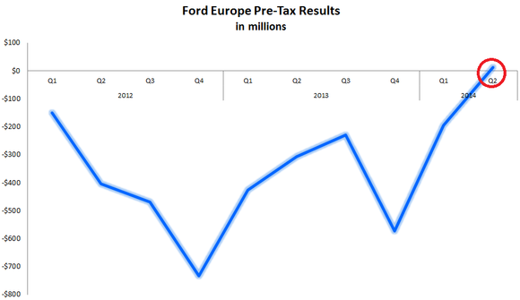 2 Reasons Ford Motor Company Stock Has Massive Long-Term