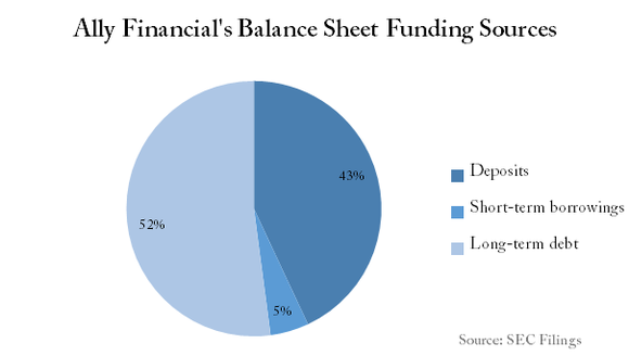 Ally Balance Sheet Funding Sources