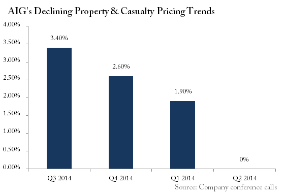 American International Group Pricing Trends