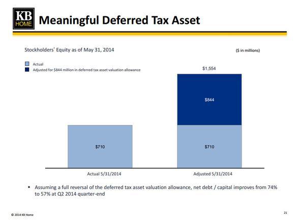 Kb Home Deferred Tax Asset