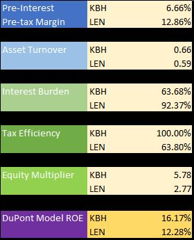 Kb Home Vs Lennar Corporation Top Homebuilding Stock