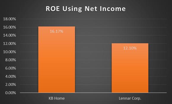 Kb Home Vs Lennar Corporation Top Homebuilding Stock Roe