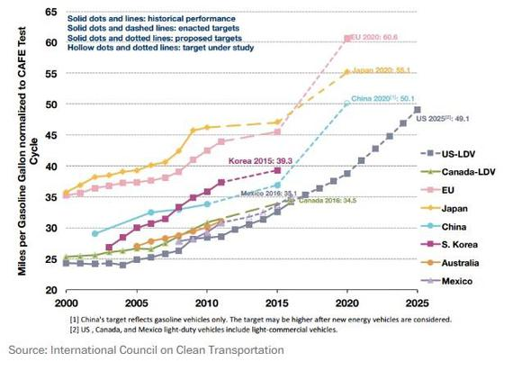 International Fuel Economy