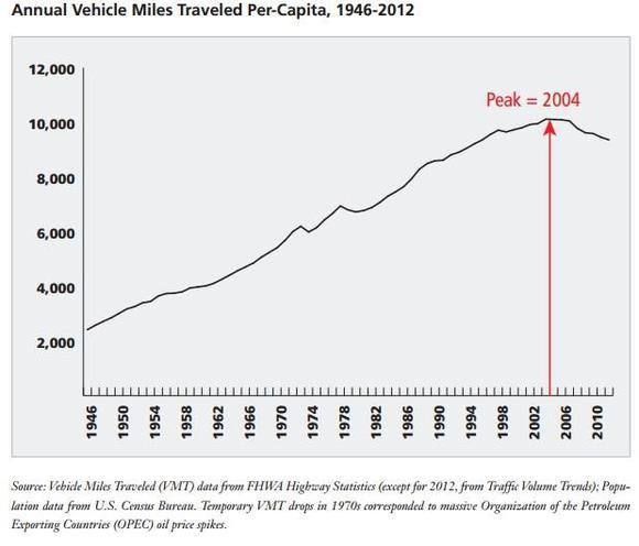 Us Per Capita Miles Driven