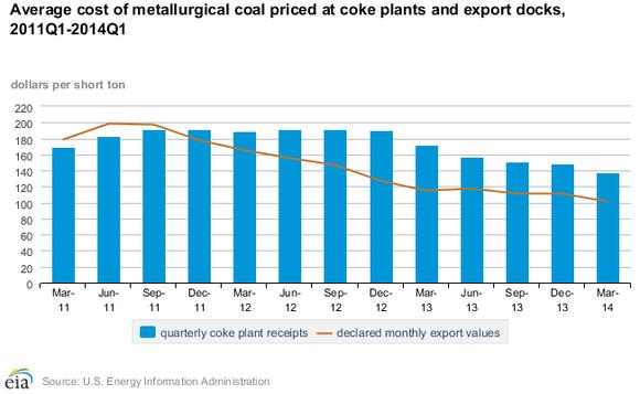 Coking Coal Prices