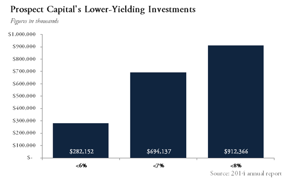 Prospect Capital Corporation Portfolio Yields
