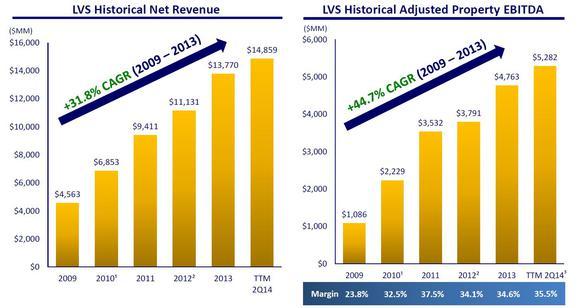 Lvs Sales And Eaenings