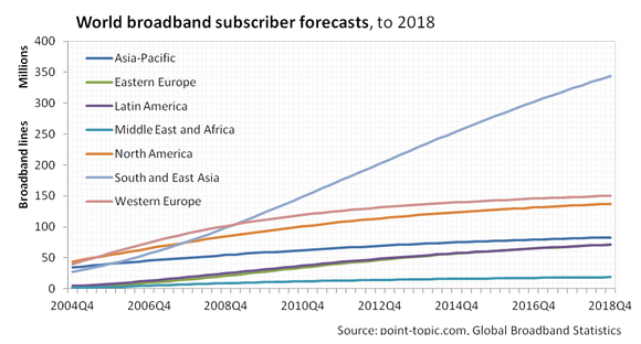 Point Topic Broadband Subscriber Growth By Region