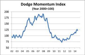 Dodge Momentum Index July