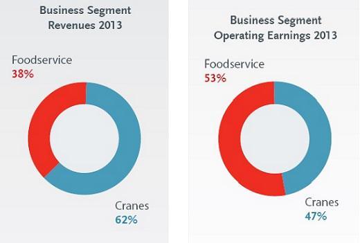 Mtw Business Segments