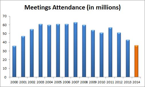 Wtw Attendance