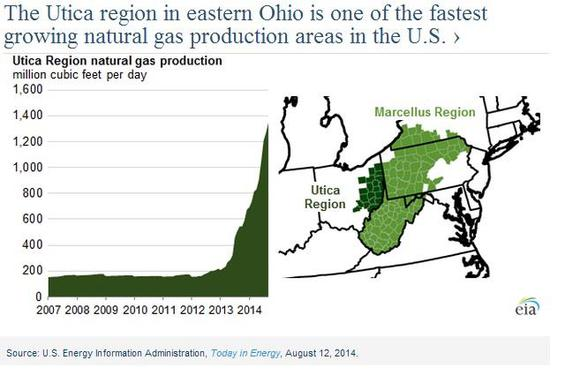 Utica Production Growth