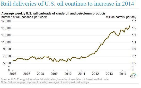 Oil Train Transportation Figures