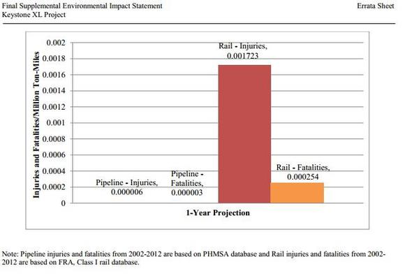 Rails Vs Pipeline Injury And Death Data