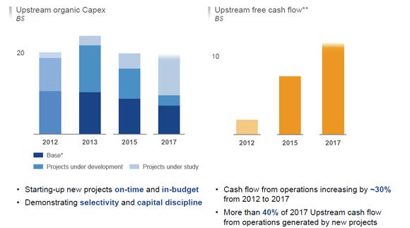 Total Cash Budget
