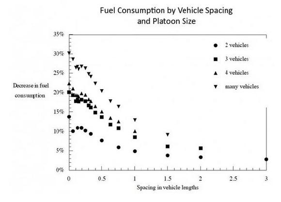 Driverless Cars Help Fuel Economy Graph