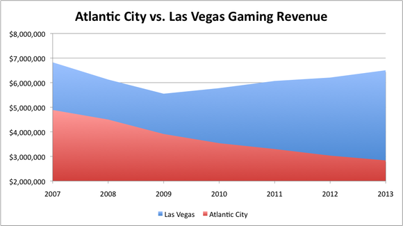 Las Vegas V Atlantic City Gaming Revenue
