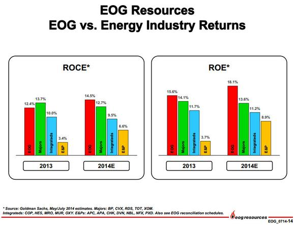 Eog Resources Inc Vs Peers