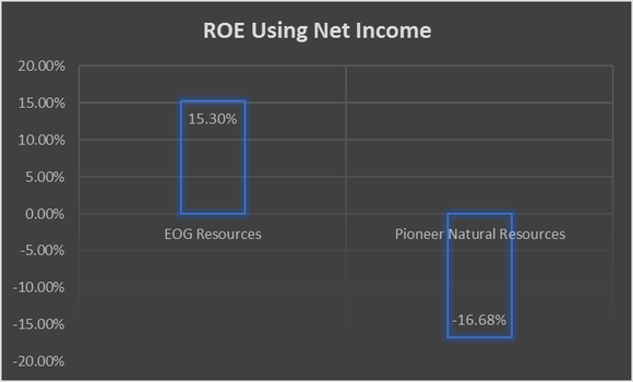 Eog Resources Inc Vs Pioneer Natural Resources Roe