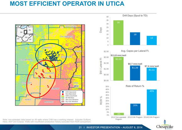 Chesapeake Energy Corporation Utica Shale