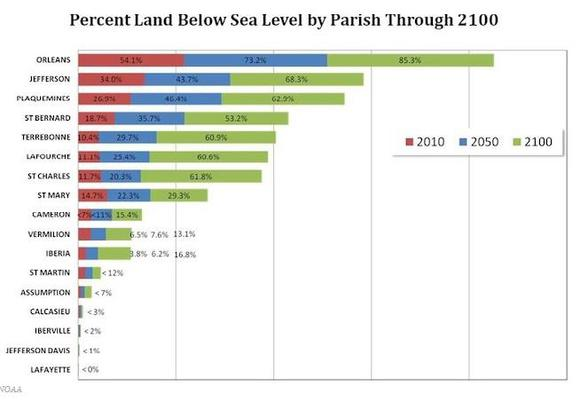 Graph Showing New Orleans Under Water