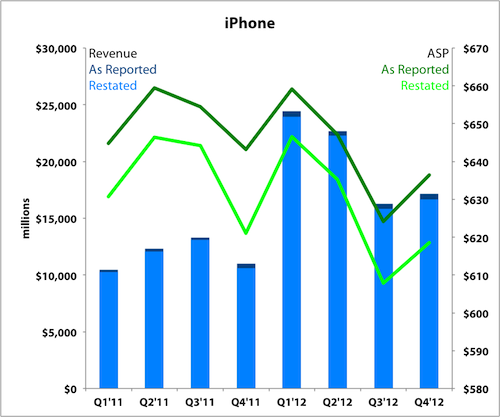 Aapl Earnings Iphone Labels