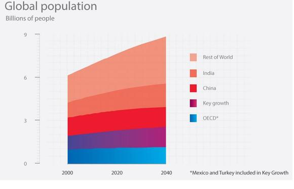 Global Population In