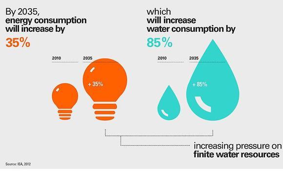 Water Shortage Graphic
