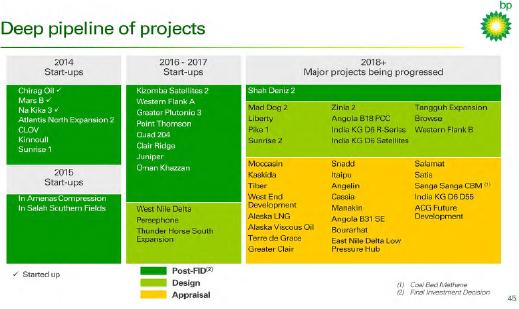 Bp Project Portfolio
