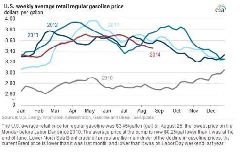 Eia Gas Price Chart