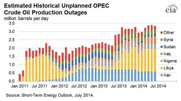 Oil Disruptions