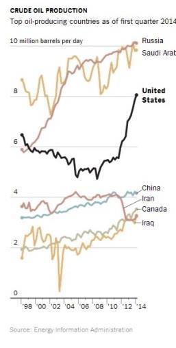 Us Oil Production Graph