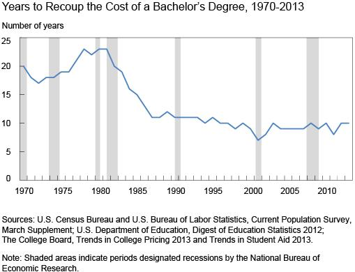 What You Do Not Know About The Cost Of College