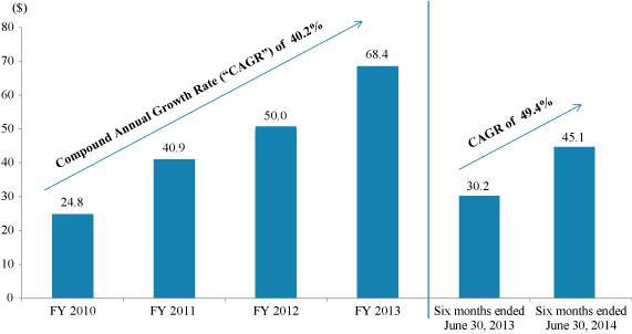 Fifth Street Fee Growth
