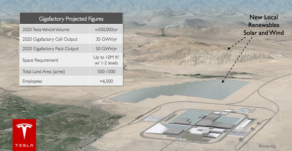 Gigafactory Projected Figures Image