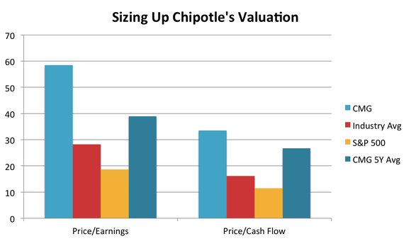 Chipotle Valuation