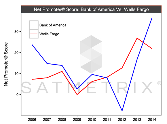 Is Bank Of America One Of The Best Companies In America