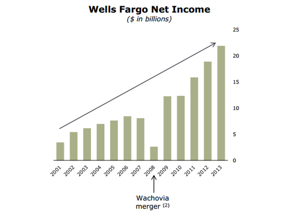 Is Wells Fargo One Of The Best Companies In America