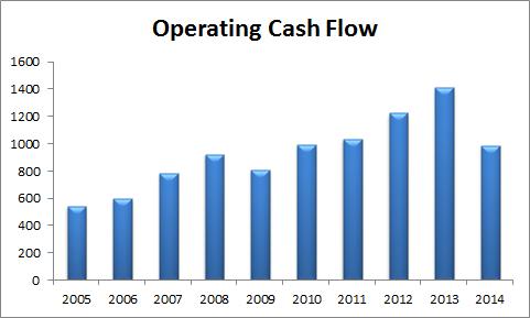 Coh Operating Cash Flow