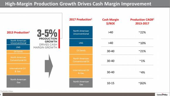 Conocophillips Margins