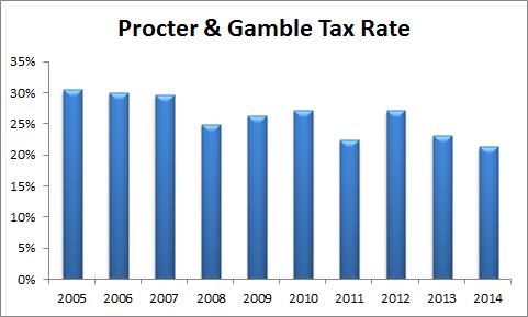 Pg Tax
