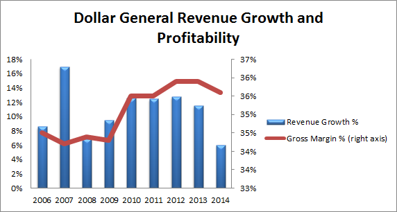 Dg Rev Growth And Profit