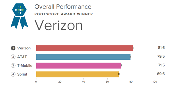 Sprint Network Rating