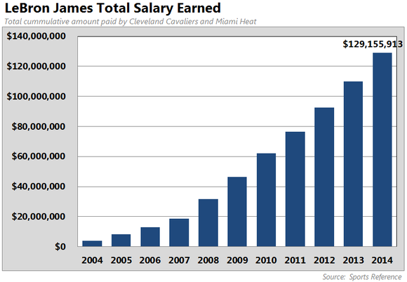 The Incredibly Smart Things Lebron James Has Done With His Money