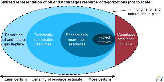 Eia Resource Categories