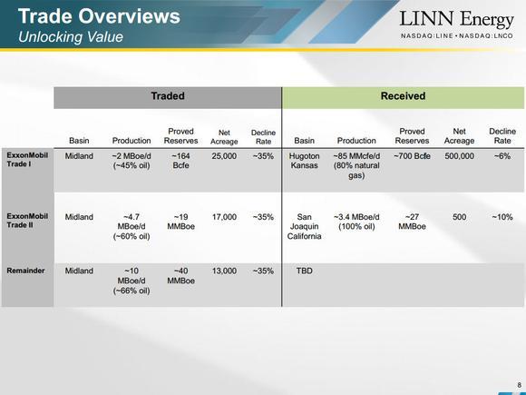 Linn Energy Llc Trades