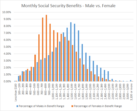 Ss Male Vs Female Benefit