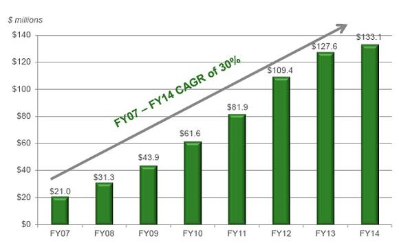Cpst Revenue Growth